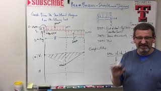 Solids: Lesson 21 - Beam Bending, Shear Moment Diagram