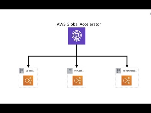 AWS Global Accelerator | Concept | Demo With AWS ALB