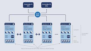 Hyper-Converged OpenStack on Windows Nano Server 2016