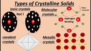 Types of Crystalline Solids