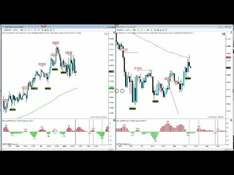 Use Crude, Gold, and Corn times to trade futures and Forex