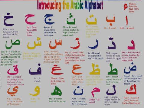 Arabic Alphabet Pronunciation - YouTube