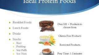 The Ideal Protein Program Explained.wmv