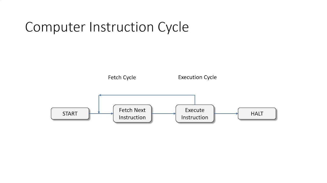 Computer Instruction Cycle In Hindi Youtube