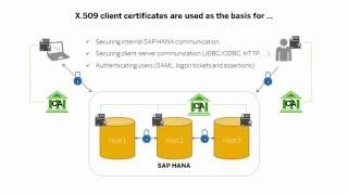 [2015] SAP HANA Security - Documentation: Certificate Management - SAP HANA Academy