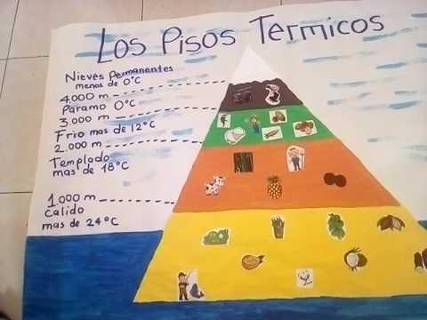 Los pisos termicos youtube for Pisos el encinar de los reyes
