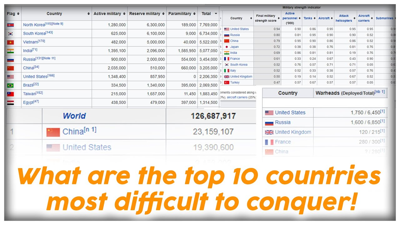 Top 10 countries that are Impossible to Conquer!