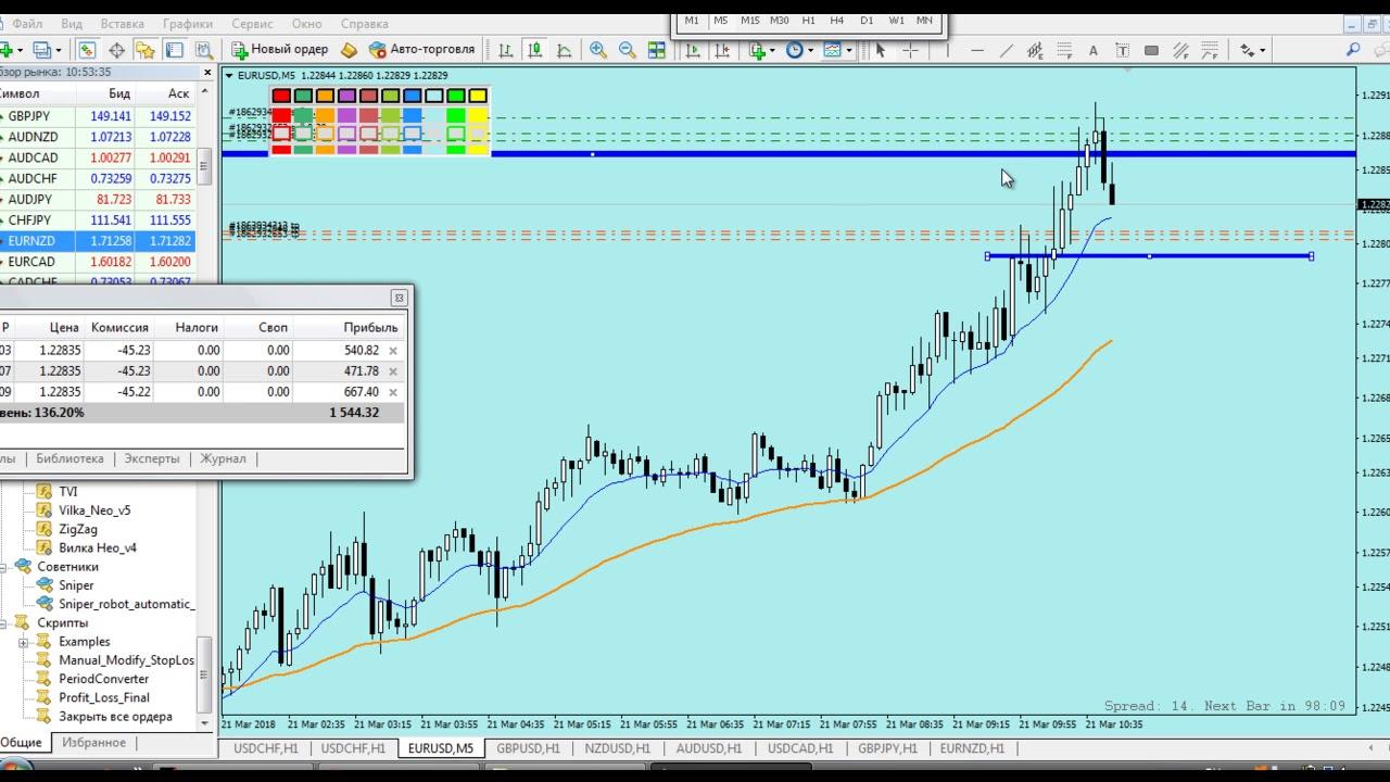 Скальпинг стратегии форекс ютуб форекс на укрсиббанке
