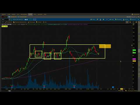 FSLY - From Chart to Idea Generation   Options Trade Idea on Fastly