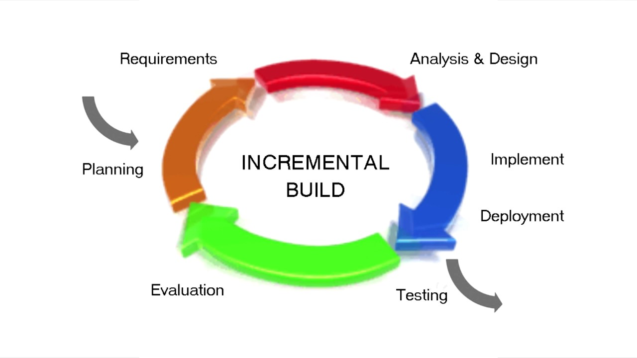 What is Incremental Build Model? - YouTube