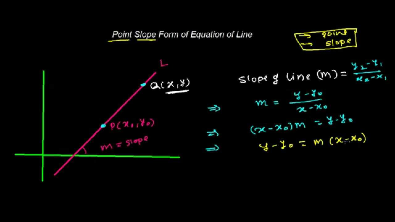 point slope form derivation  Point Slope Form of Equation of Line
