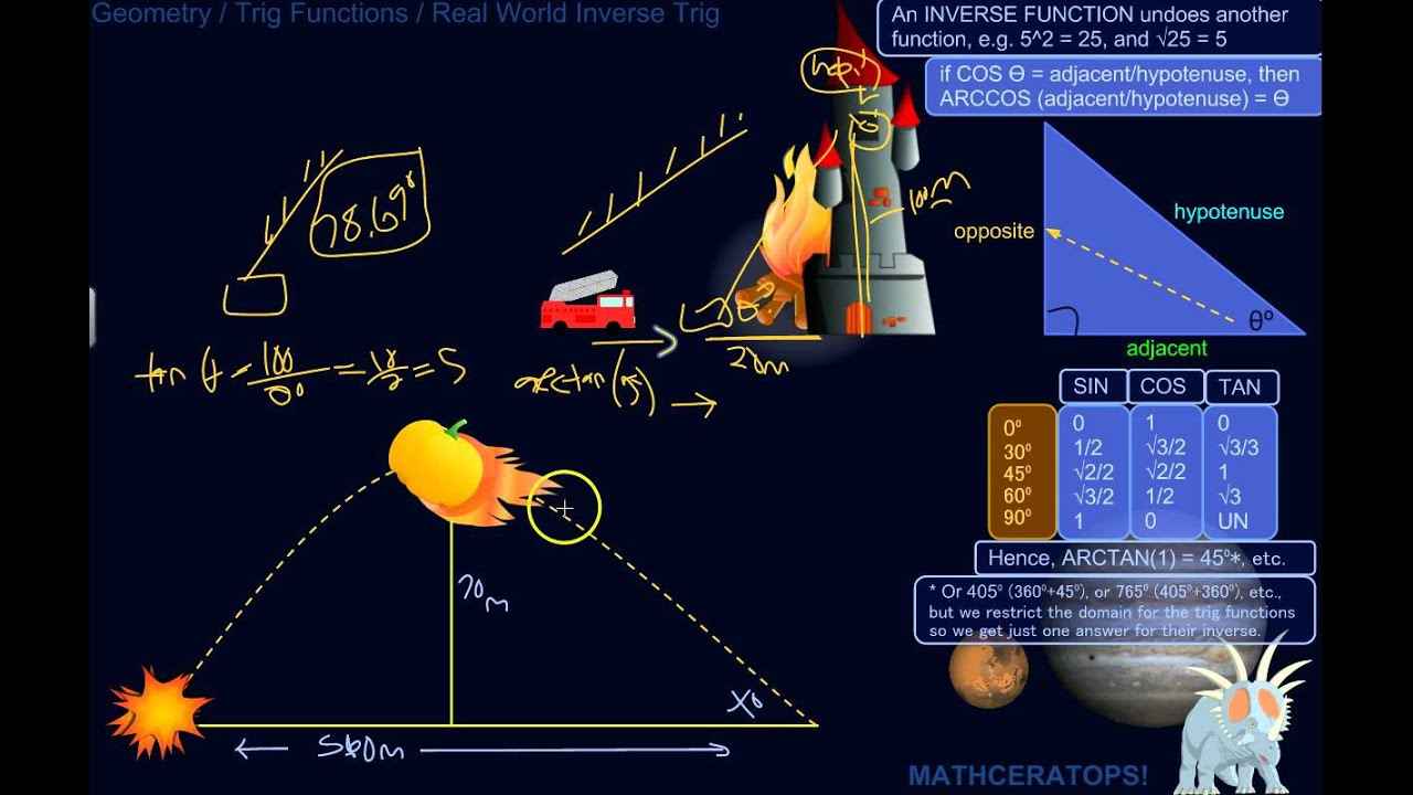 Applications of the Inverse Trig Functions To Problems You'd Almost Find in  the Real World