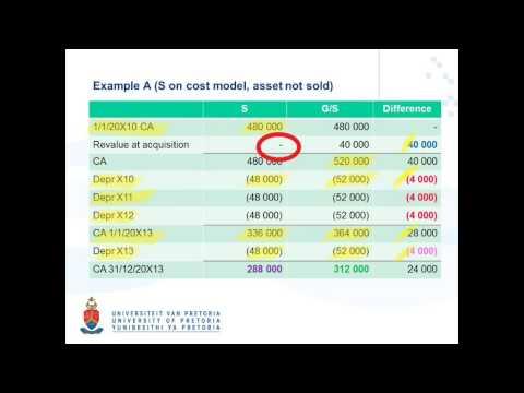 GS Value Adjustments Depreciable Assets Video 1