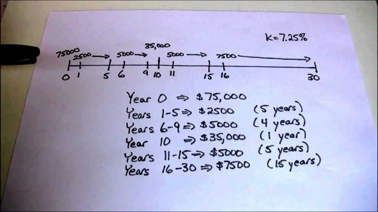 Uneven Cash Flow Streams on the HP10BII - YouTube