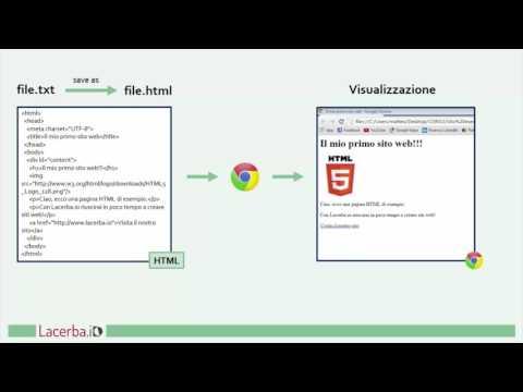 Basi Di HTML #2: Che Cos'è Il Linguaggio HTML?
