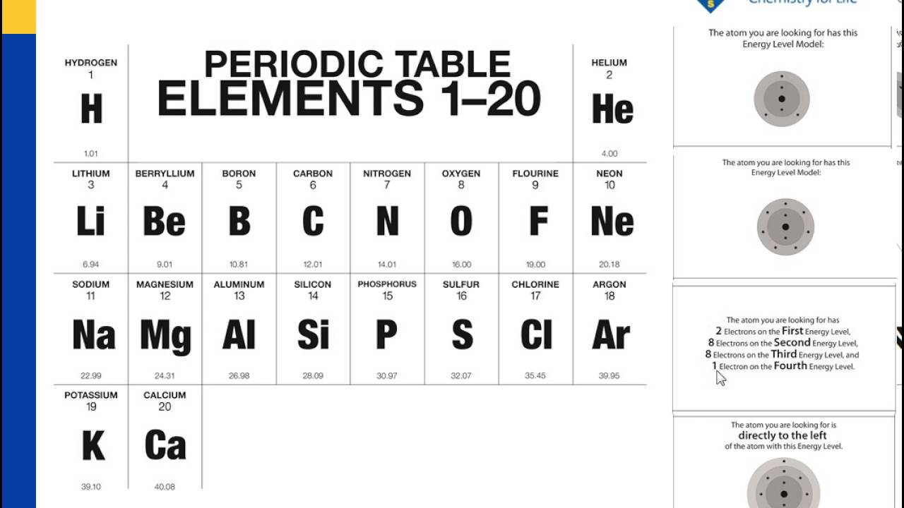 The Periodic Table And Energy Level Models Youtube