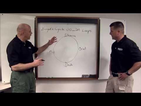 Boyds Cycle (OODA Loop): Defensive Tactics