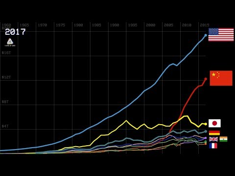 History Of Top 10 Country GDP Ranking