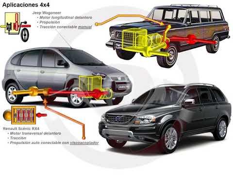 Tipos de tecnología 4x4 o de transmisión integral (8/18)
