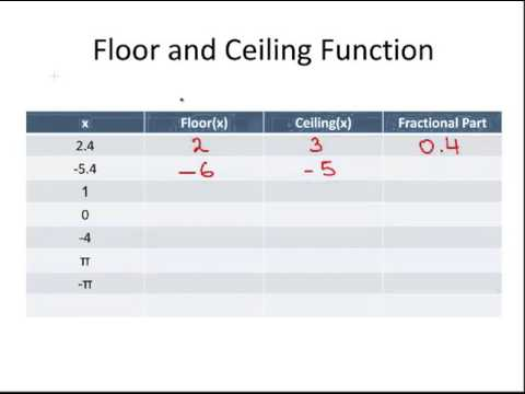 Floor and Ceiling Functions (Special Functions)