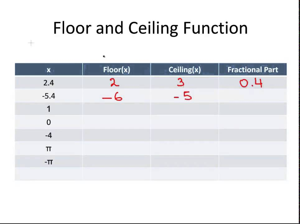 Floor And Ceiling Functions Special