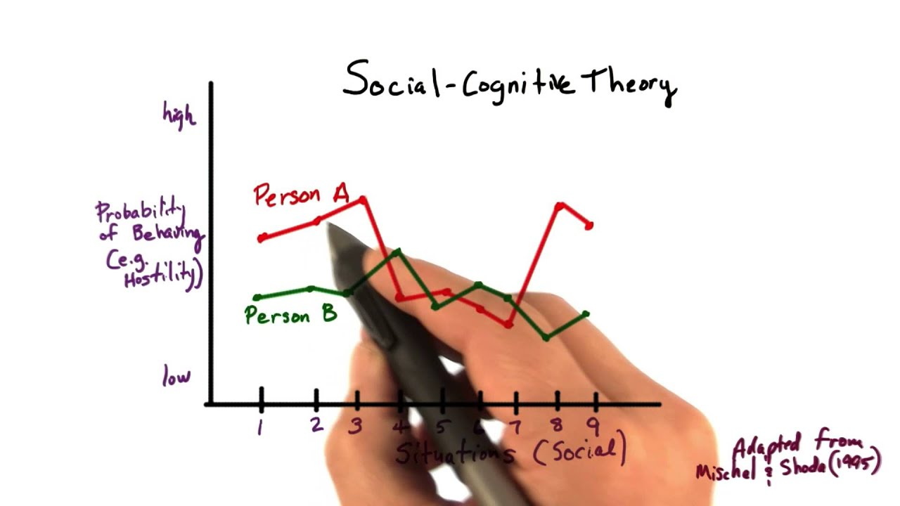 Social Cognitive Theory Intro To Psychology Youtube