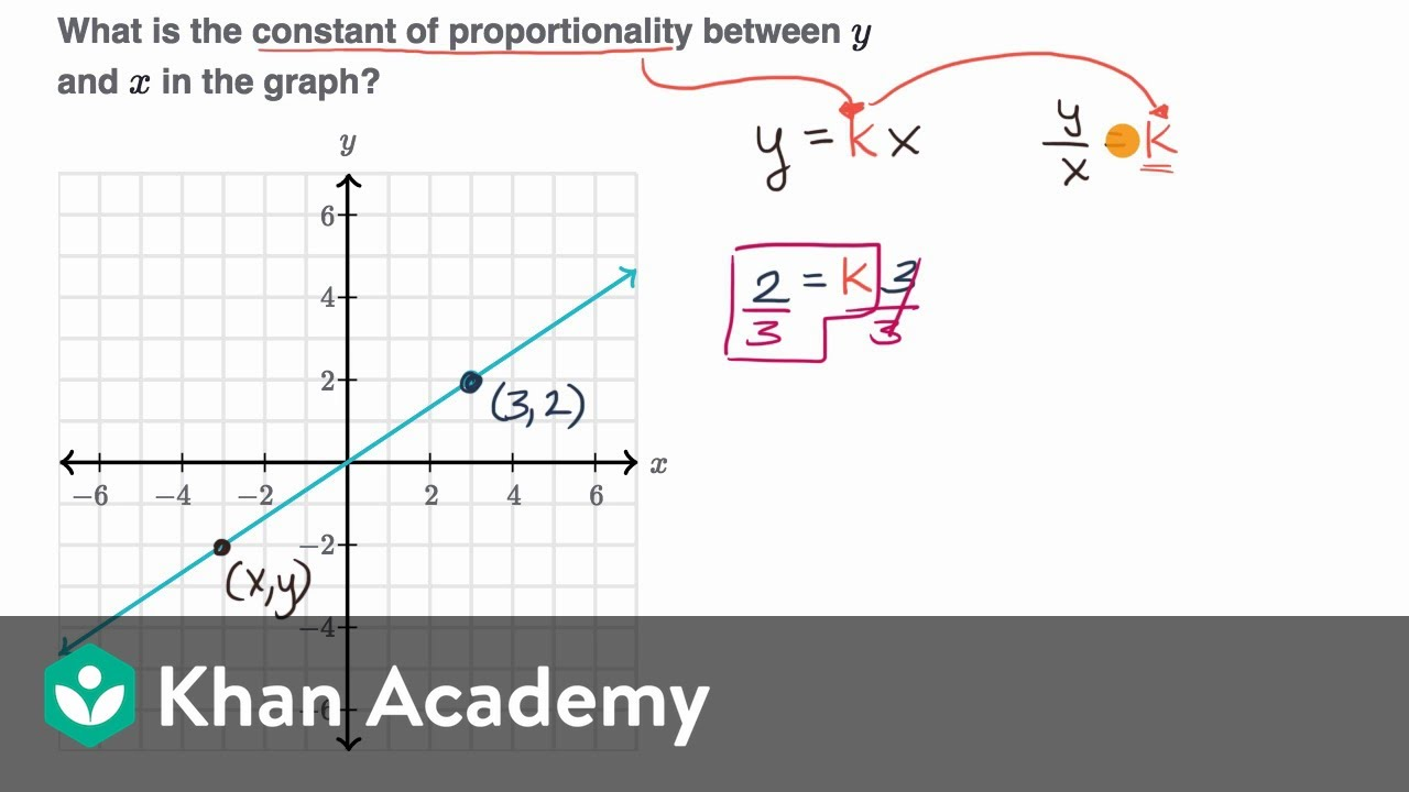 Identifying Constant Of Proportionality Graphically