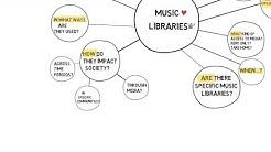 Mapping Your Research Ideas