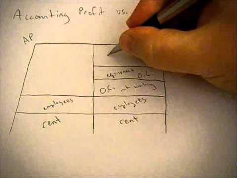 Accounting versus Economic Profit