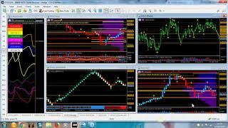 London forex session - focus on Aussie dollar and gold and the Quantum trading indicators