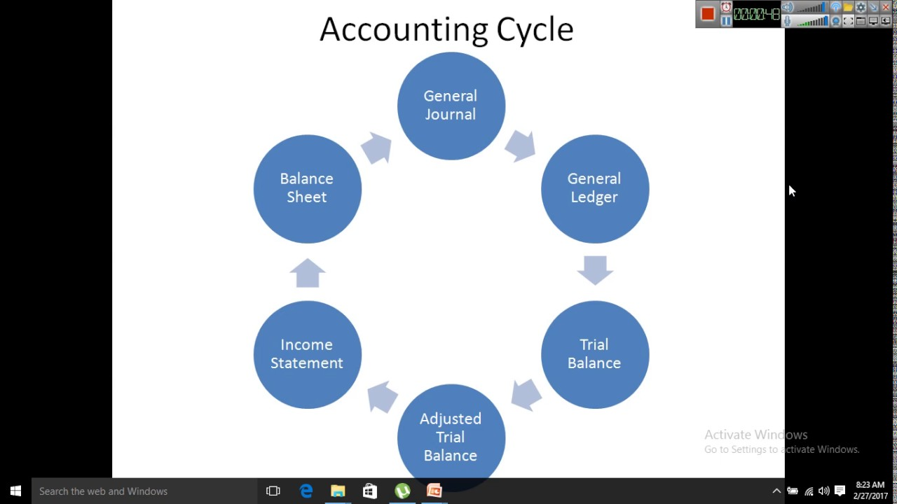 accounting cycles 4 trial balance - a sheet displaying all the accounts of a business, drawn up as a trial (test) of whether the total of all the debit balances equal the total of all the credit balances (a balance is the amount of an item at a point in time.