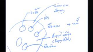 บรรยาย กม.แพ่ง#ค้ำประกัน-จํานำ-จํานอง (เทอม1/2558 #Sec1) รามฯ