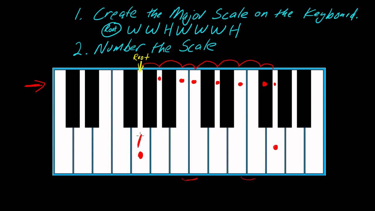 How to play keyboards part 1 using the number system youtube hexwebz Image collections