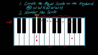 How to play keyboards (part 1) using the number system
