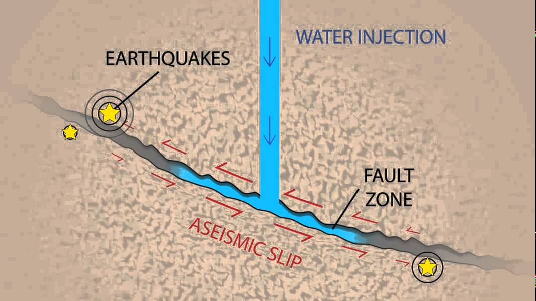 Fluid Injection's Role in Man-Made Earthquakes Revealed