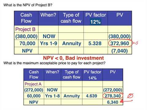 net present value and new machine Net present value (npv) is, basically, used in capital budgeting so as to study the profitability resulting from a project or an investment however, the analysis of npv is susceptible to the reliability of future cash inflows that will be yielded by a project or investment plan calculation (formula.