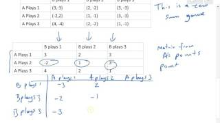 D2 Edexcel Introduction to game theory