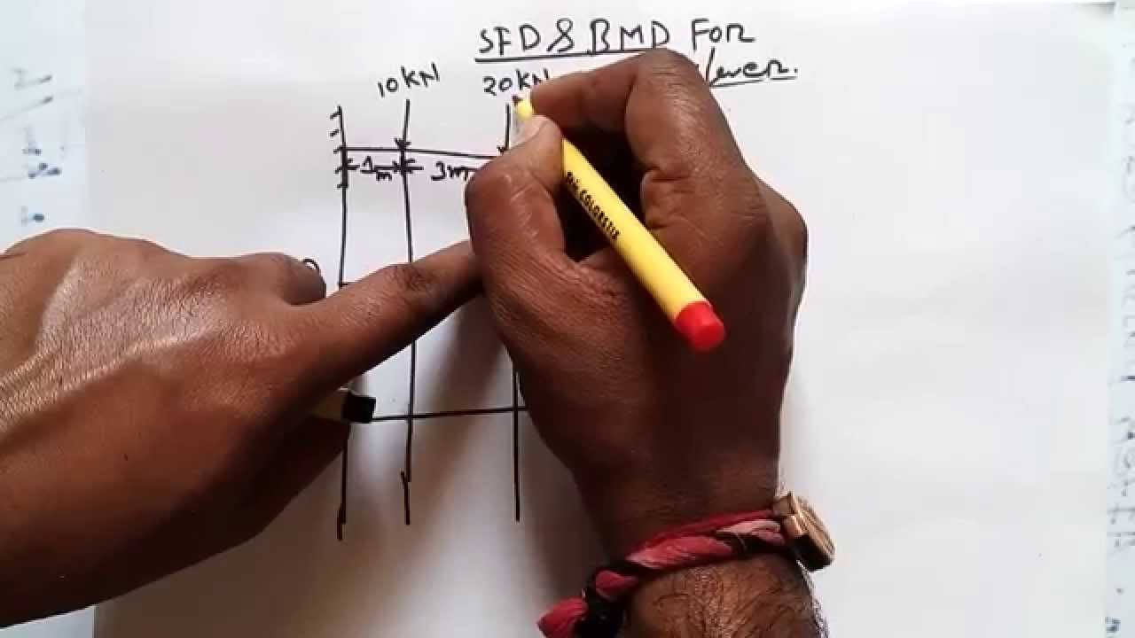 Sfd And Bmd For Cantilever Tutorial 1 Youtube Shear Force Diagram