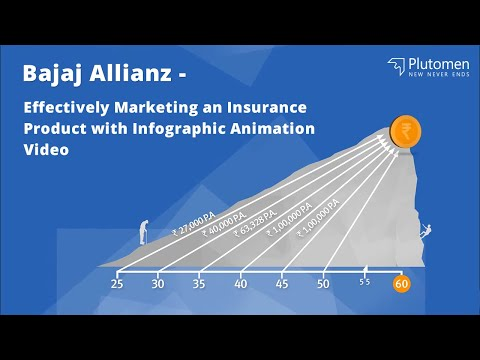 Bajaj Allianz - Effectively Marketing an Insurance Product with Infographic Animation Video 2017