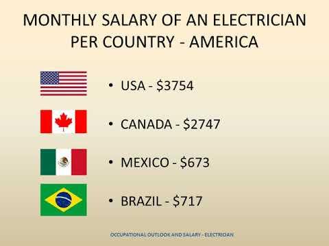 Electrician - Job Duties, Salary, Required Skills
