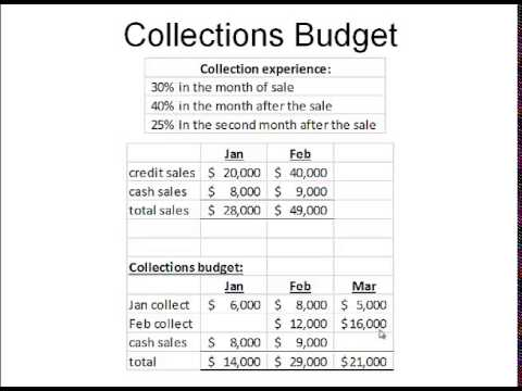 LECTURE: cash budget - YouTube
