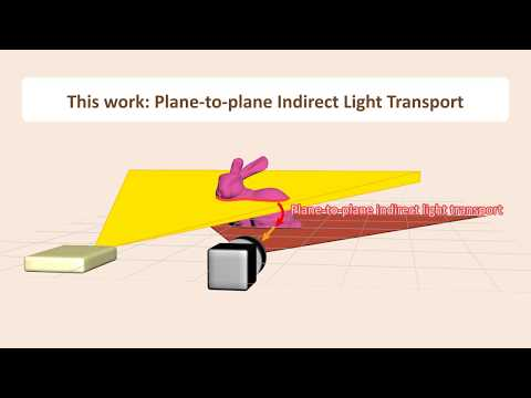 Acquiring and Characterizing Plane-to-Ray Indirect Light Transport