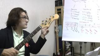Уроки игры на бас-гитаре: интервалы (часть 2)