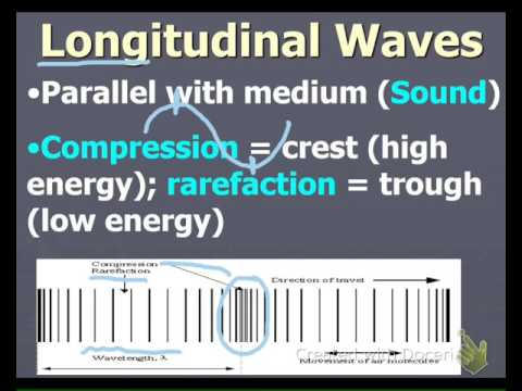 TCA Physical Science -- Chapter 12, Waves