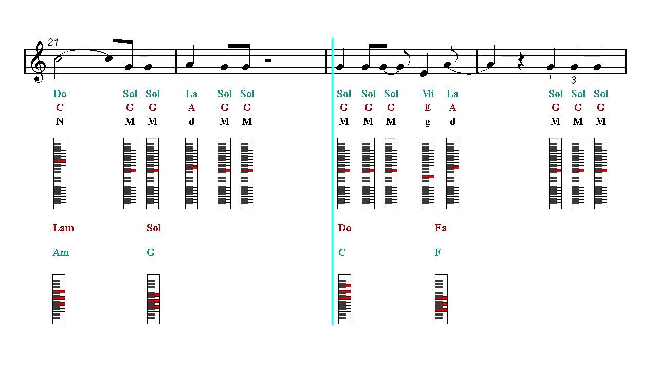 Piano notes chords tutorial idgaf dua lipa sheet music piano notes chords tutorial idgaf dua lipa sheet music guitar chords hexwebz Images