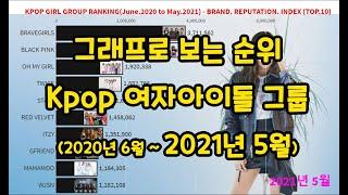 여자 아이돌 인기 순위(2020년 6월 ~ 2021년 5월) / 걸그룹 인기 순위 / kpop girl gr…