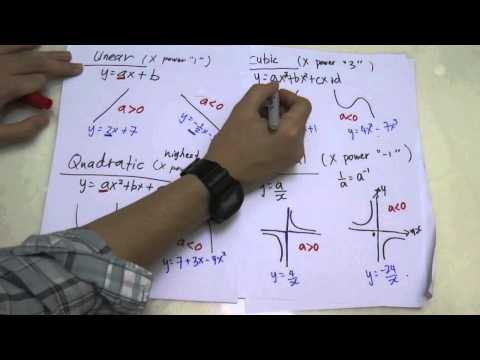 SPM - Form 5 - Modern Math - Graph Function
