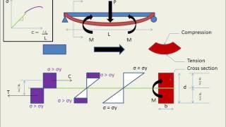 Basics of Bending Stress part 4 - Plastic section modulus (Z) and plastic moment capacity