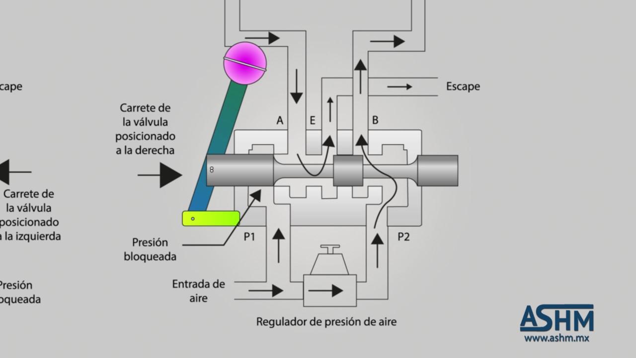 VALVULAS DIRECCIONALES HIDRAULICAS EPUB