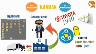 """Definition Series"" Kanban Meaning - What is Kanban - Kanabn Definition"